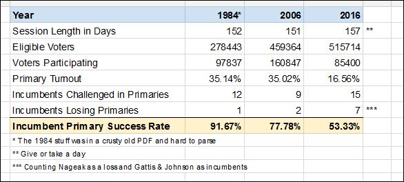 primary-votes